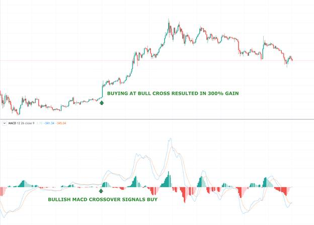 Moving Average Convergence Divergence (MACD) - macd4