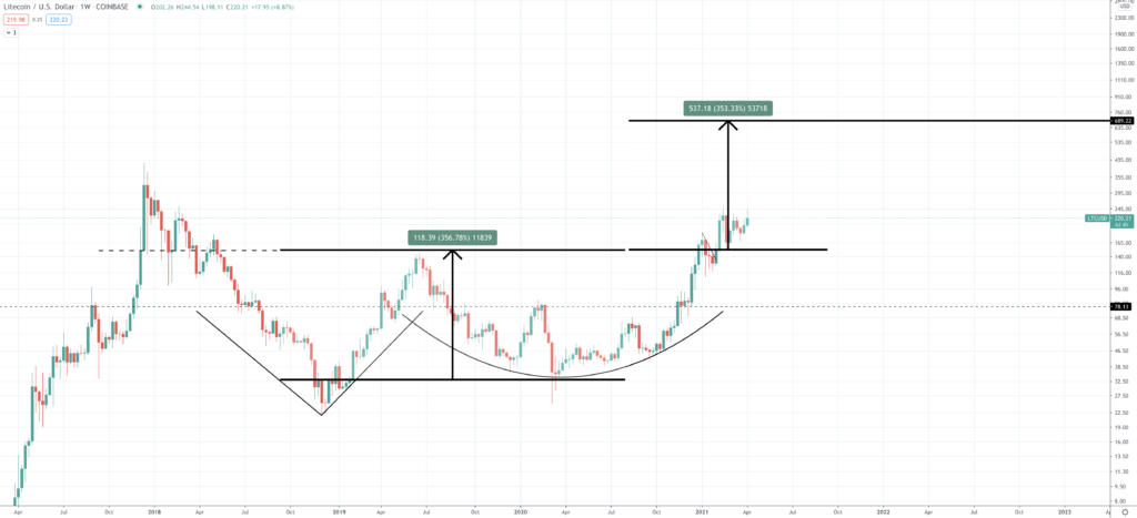 Litecoin Price Prediction | How Much Will Litecoin Rise? - Screen Shot 2021 04 07 at 4.09.25 PM 1024x467