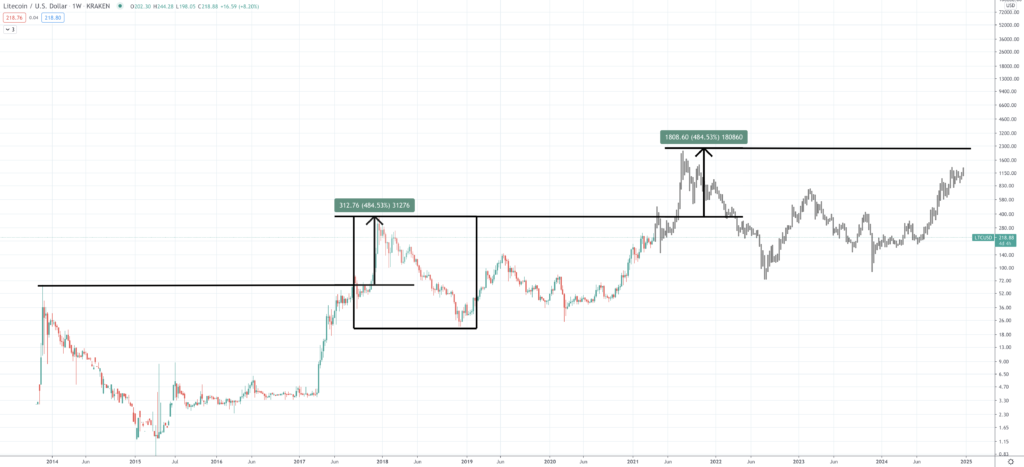 Litecoin Price Prediction | How Much Will Litecoin Rise? - Screen Shot 2021 04 07 at 4.12.55 PM 1024x467