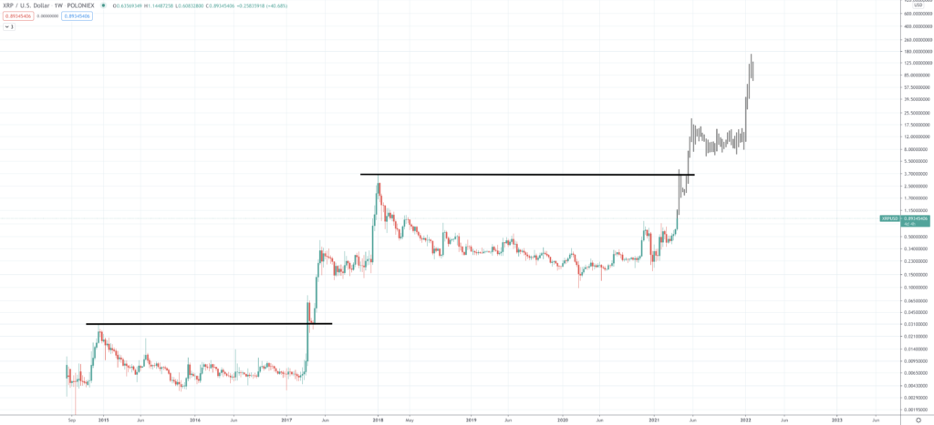 Ripple Price Prediction | How Much Will XRP Be Worth? - Screen Shot 2021 04 07 at 4.29.52 PM 1024x467