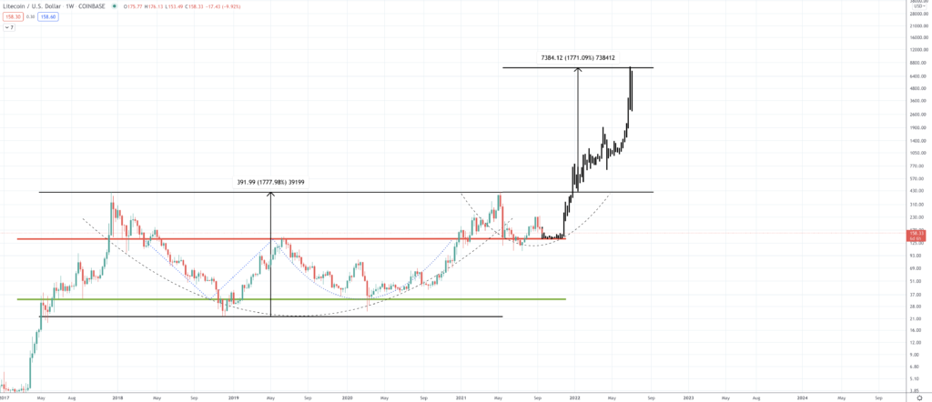 Litecoin Price Prediction | How Much Will Litecoin Rise? - Screen Shot 2021 09 20 at 2.55.03 PM 1024x442