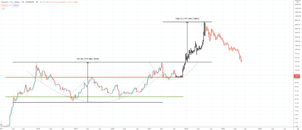Litecoin Price Prediction | How Much Will Litecoin Rise? - Screen Shot 2021 09 20 at 2.55.30 PM 1024x442