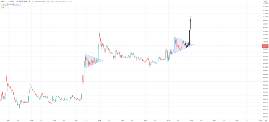 Ripple Price Prediction | How Much Will XRP Be Worth? - Screen Shot 2021 09 20 at 4.08.25 PM 1024x466