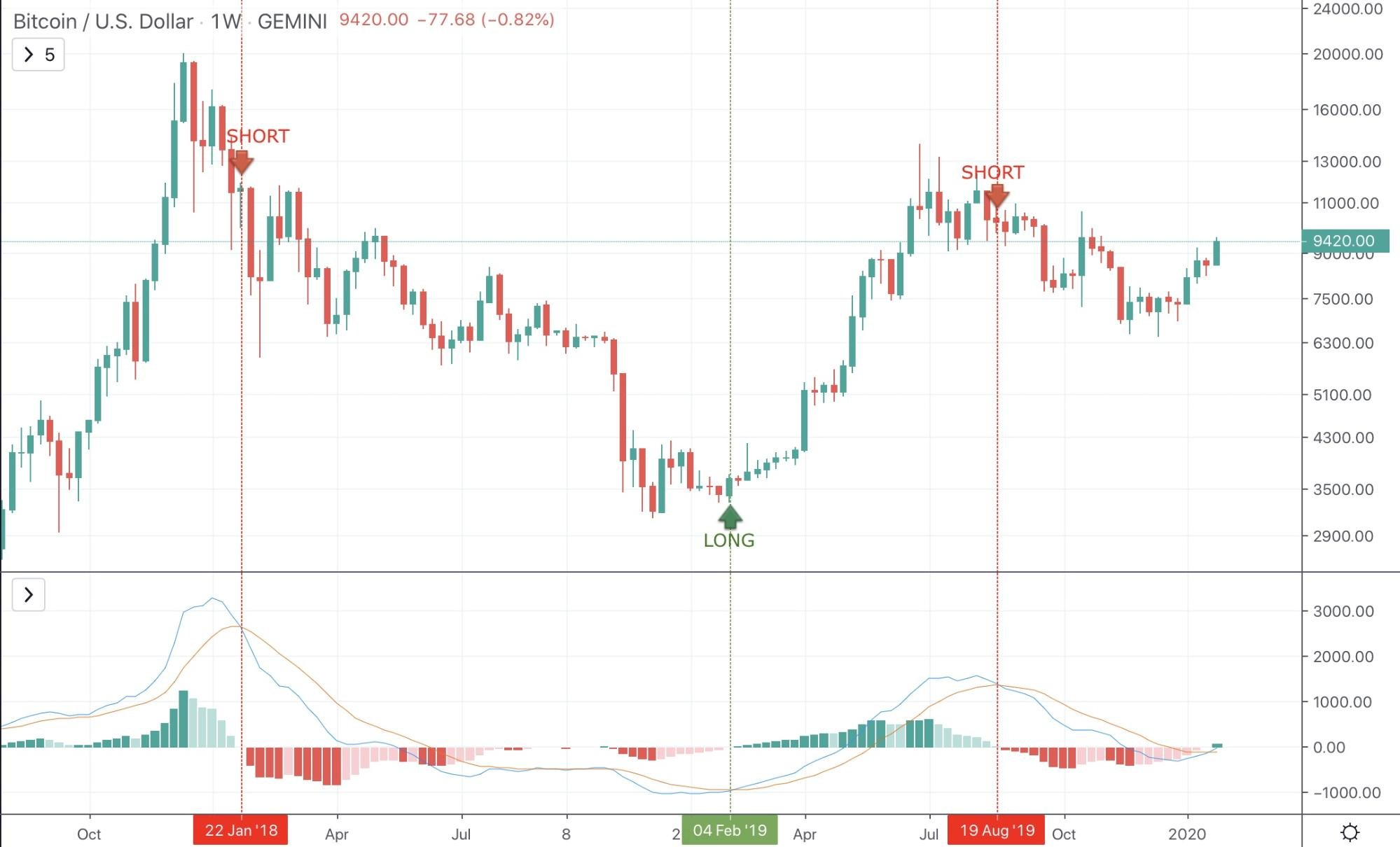 What To Do and What Not To Do When Bitcoin Is Dropping and Why - image1