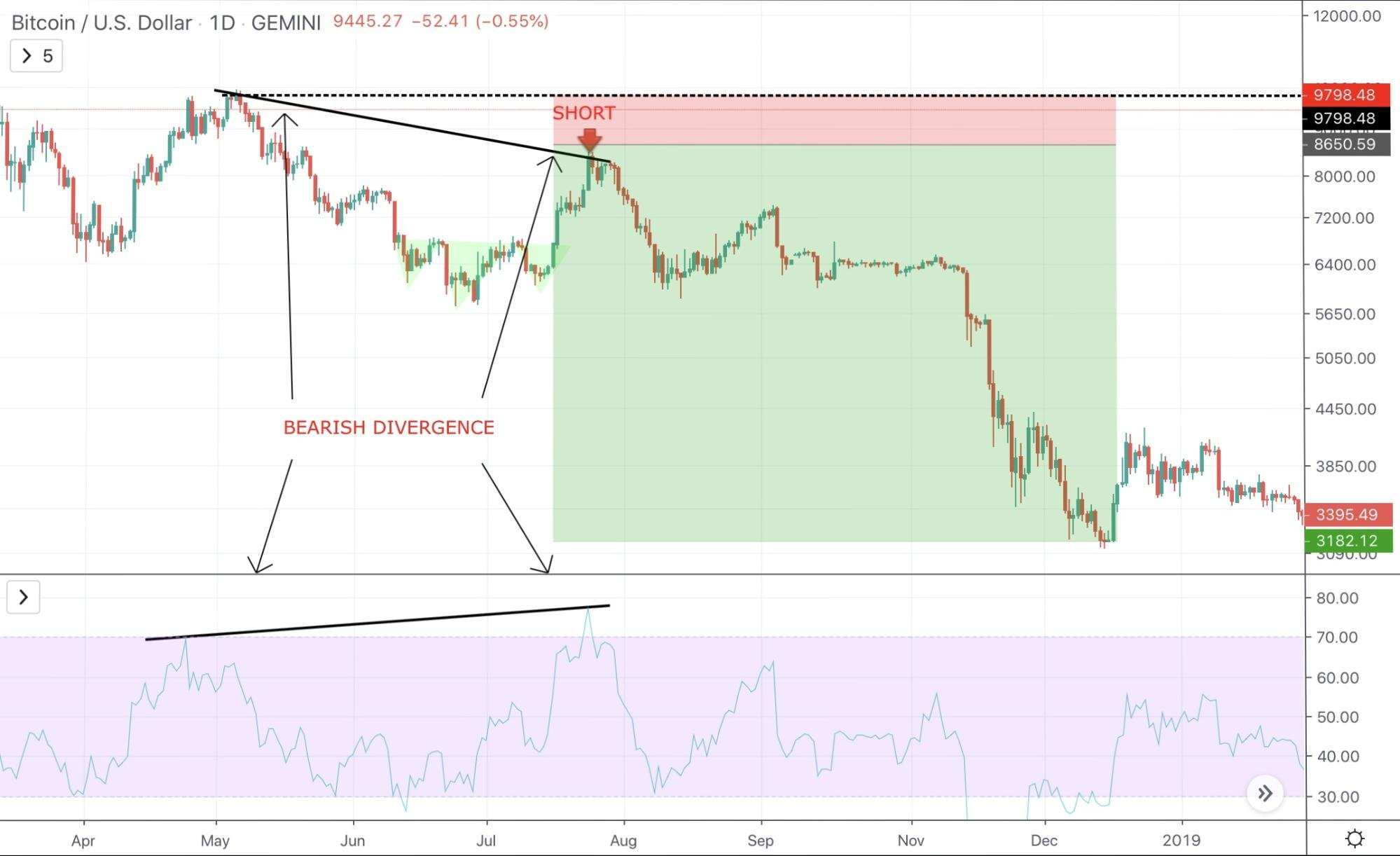 What To Do and What Not To Do When Bitcoin Is Dropping and Why - image2