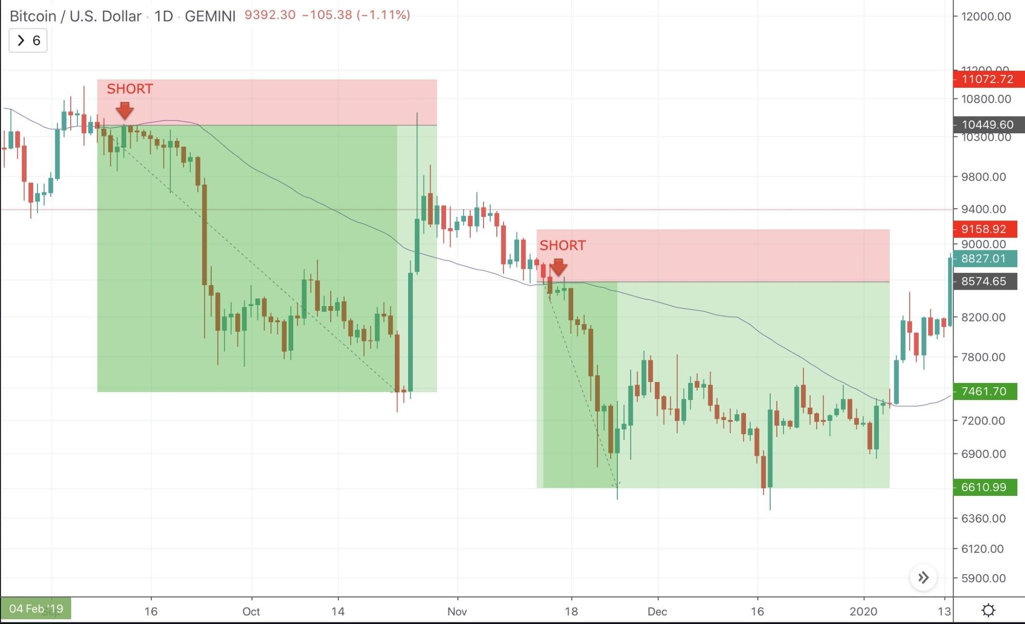 What To Do and What Not To Do When Bitcoin Is Dropping and Why - image3