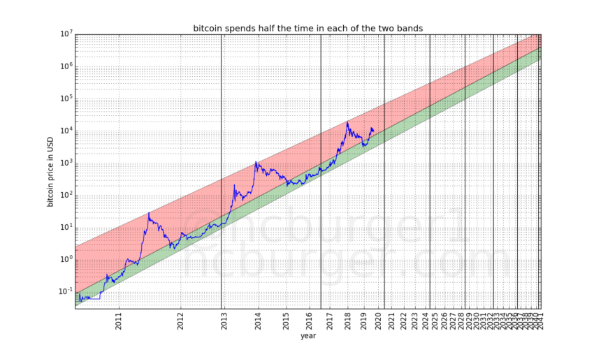 Why Is Bitcoin Going Up Once Again? Key Factors Behind Bitcoin's Next Bull Market - image4