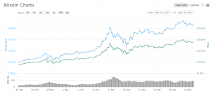 Crypto Market Report: Bitcoin Undervalued, Alt Season Is Back, & More - screen shot 2020 02 07 at 10.15.41 am 300x134