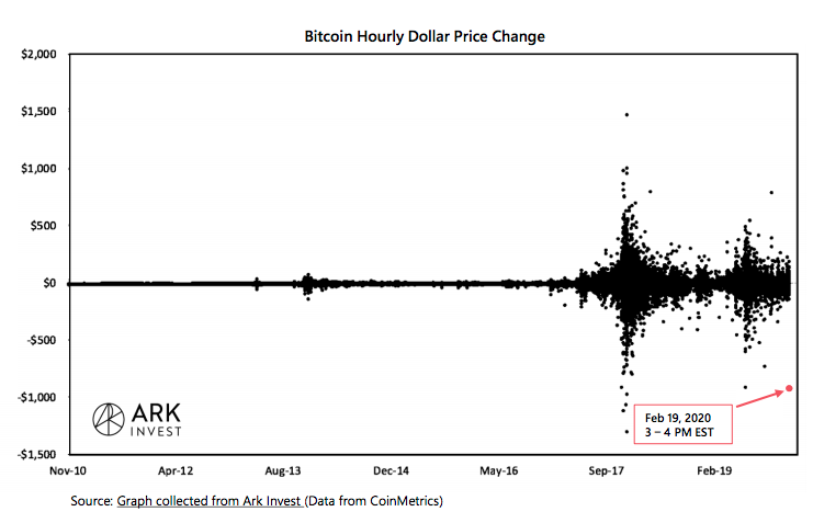 Crypto Market Report: Bitcoin's First Red Week, DeFi Under Pressure, But BTC Volume Keep Rising with Institutional Interest - screen shot 2020 02 21 at 14.51.34