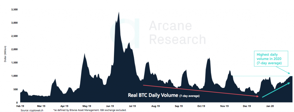 Crypto Market Report: Bitcoin's First Red Week, DeFi Under Pressure, But BTC Volume Keep Rising with Institutional Interest - screen shot 2020 02 21 at 15.02.29 1024x389