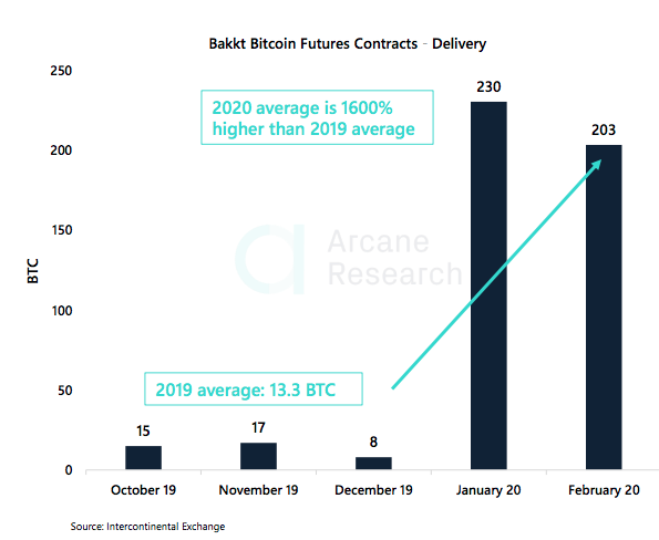 Crypto Market Report: Bitcoin's First Red Week, DeFi Under Pressure, But BTC Volume Keep Rising with Institutional Interest - screen shot 2020 02 21 at 15.13.26