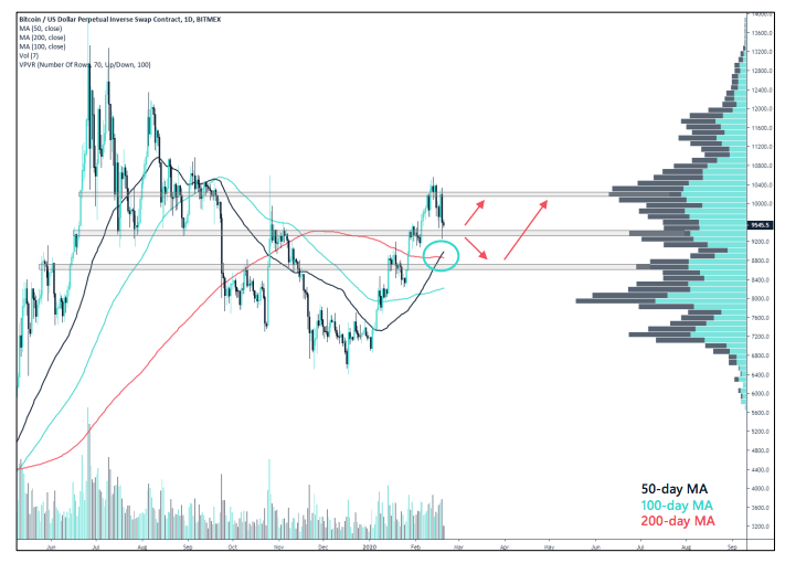 Crypto Market Report: Bitcoin's First Red Week, DeFi Under Pressure, But BTC Volume Keep Rising with Institutional Interest - screen shot 2020 02 21 at 15.15.26