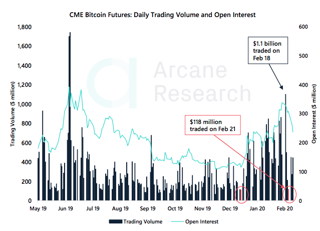 Crypto Market Report: Bearish Week for Bitcoin as Feb Gains Wiped out, Support Level Key but Price Still Far from a Top - screen shot 2020 02 28 at 14.44.02