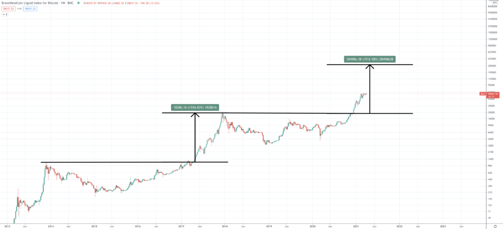Bitcoin Price Prediction | Will Bitcoin Rise Once Again? - Screen Shot 2021 04 07 at 3.57.01 PM 1024x467