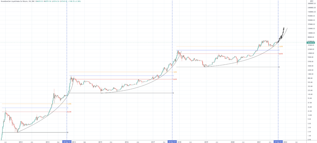 Bitcoin Price Prediction | Will Bitcoin Rise Once Again? - Screen Shot 2021 09 20 at 2.29.17 PM 1024x463