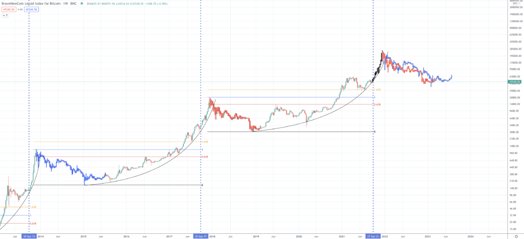 Bitcoin Price Prediction | Will Bitcoin Rise Once Again? - Screen Shot 2021 09 20 at 2.29.39 PM 1024x467