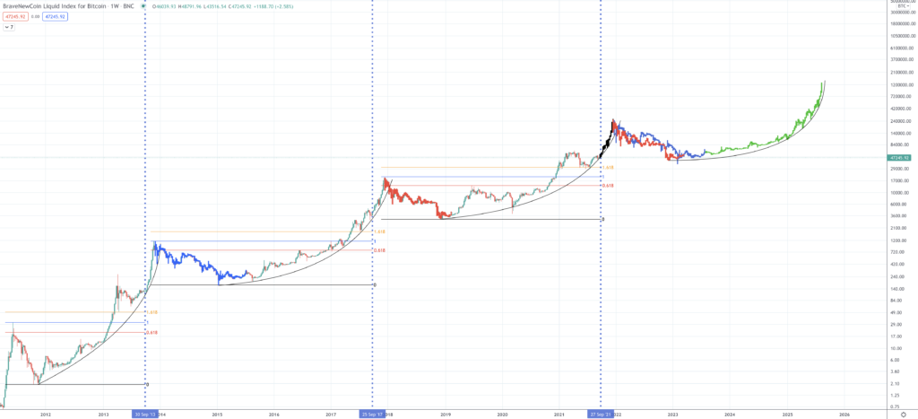 Bitcoin Price Prediction | Will Bitcoin Rise Once Again? - Screen Shot 2021 09 20 at 2.31.12 PM 1024x467