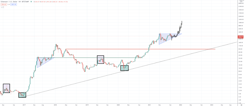 Ethereum Price Prediction | Will ETH Value Rise? - Screen Shot 2021 09 20 at 2.44.40 PM 1024x442