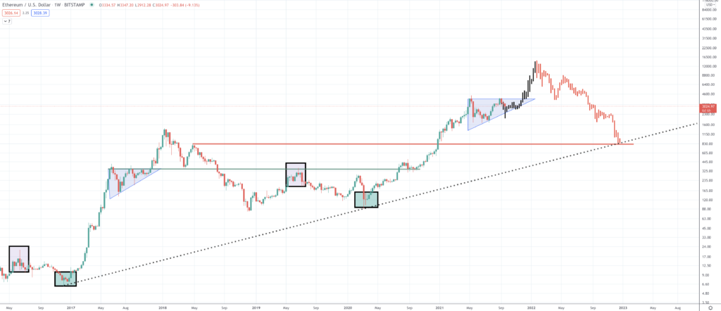 Ethereum Price Prediction | Will ETH Value Rise? - Screen Shot 2021 09 20 at 2.44.57 PM 1024x442
