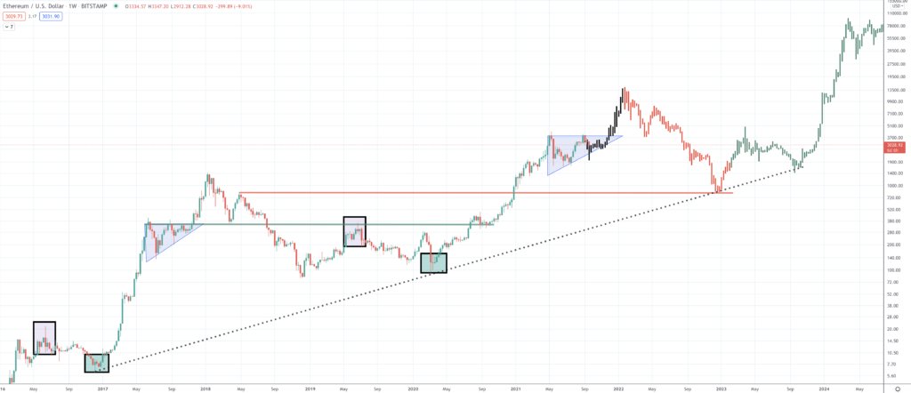 Ethereum Price Prediction | Will ETH Value Rise? - Screen Shot 2021 09 20 at 2.46.08 PM 1024x442