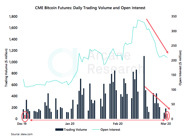 Crypto Market Report: Mixed week for Bitcoin Price but Support Level Held, BTC ATMs climbing as is Institutional Futures Interest - screen shot 2020 03 06 at 14.56.05