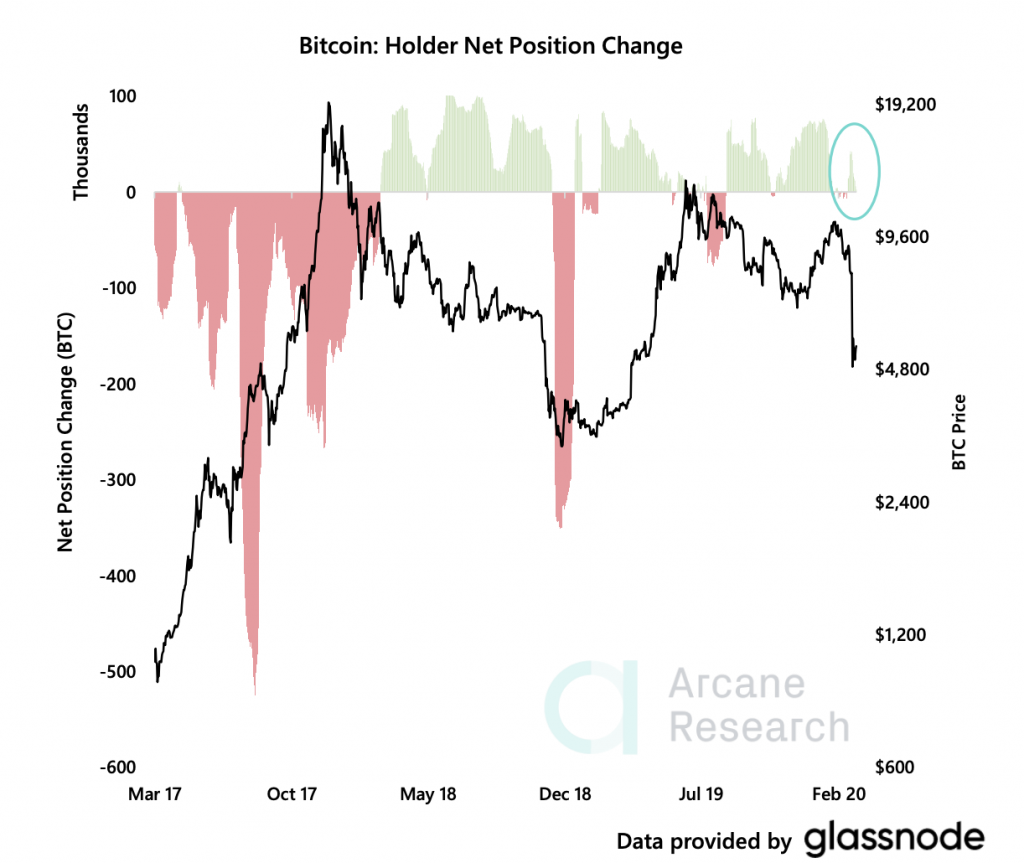 Cryptocurrency Market Report: Bitcoin Recovery Decouples from Stock Market, Takes Aim At Unseating the Dollar - screen shot 2020 03 20 at 1.46.39 pm 1024x863