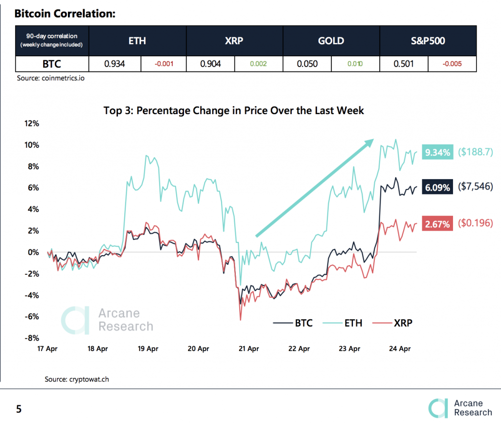 Crypto Market Report: Bitcoin Back in Green for 2020 after Strong Week But Market Confidence Still Low - 2020 04 25 03 01 42 1024x866