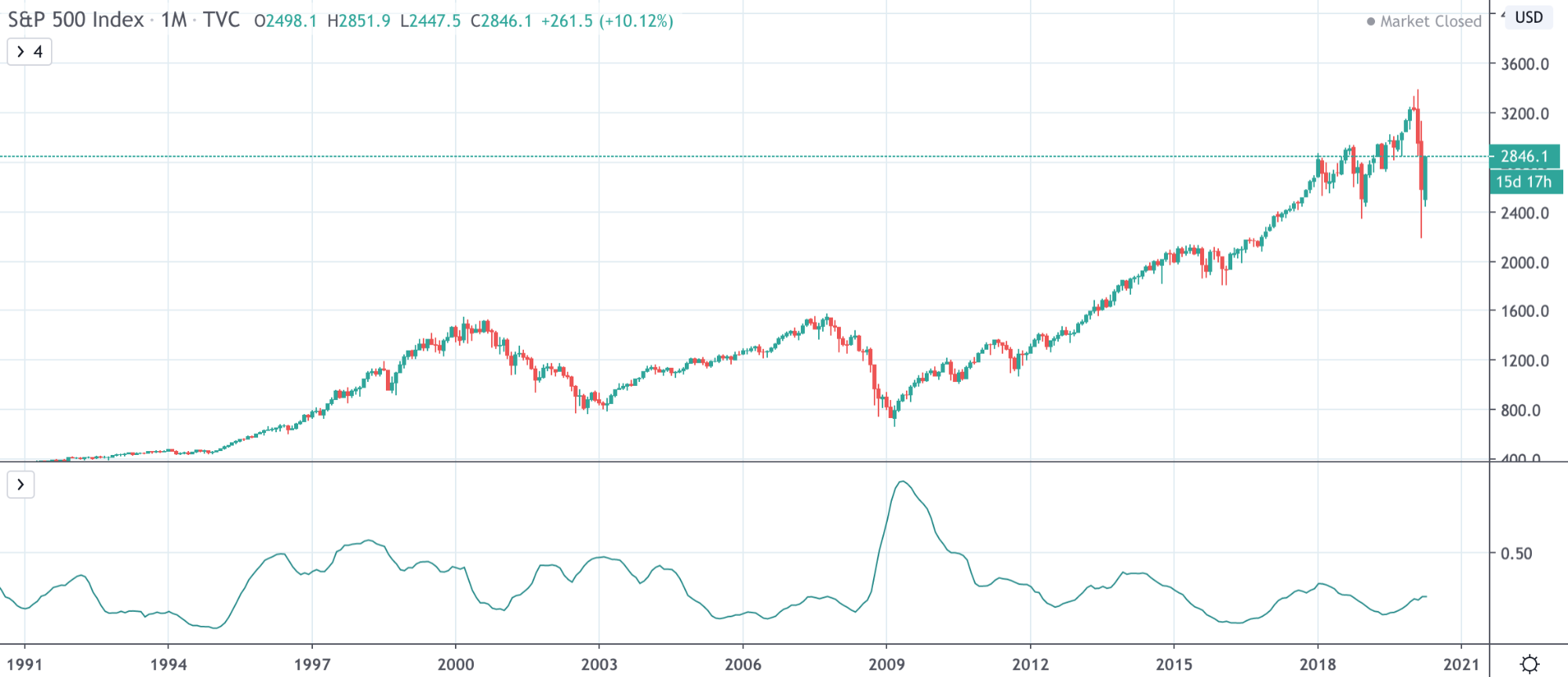 Dow Jones Vs NASDAQ Vs S&P 500: The Differences Traders Need To Know - image10