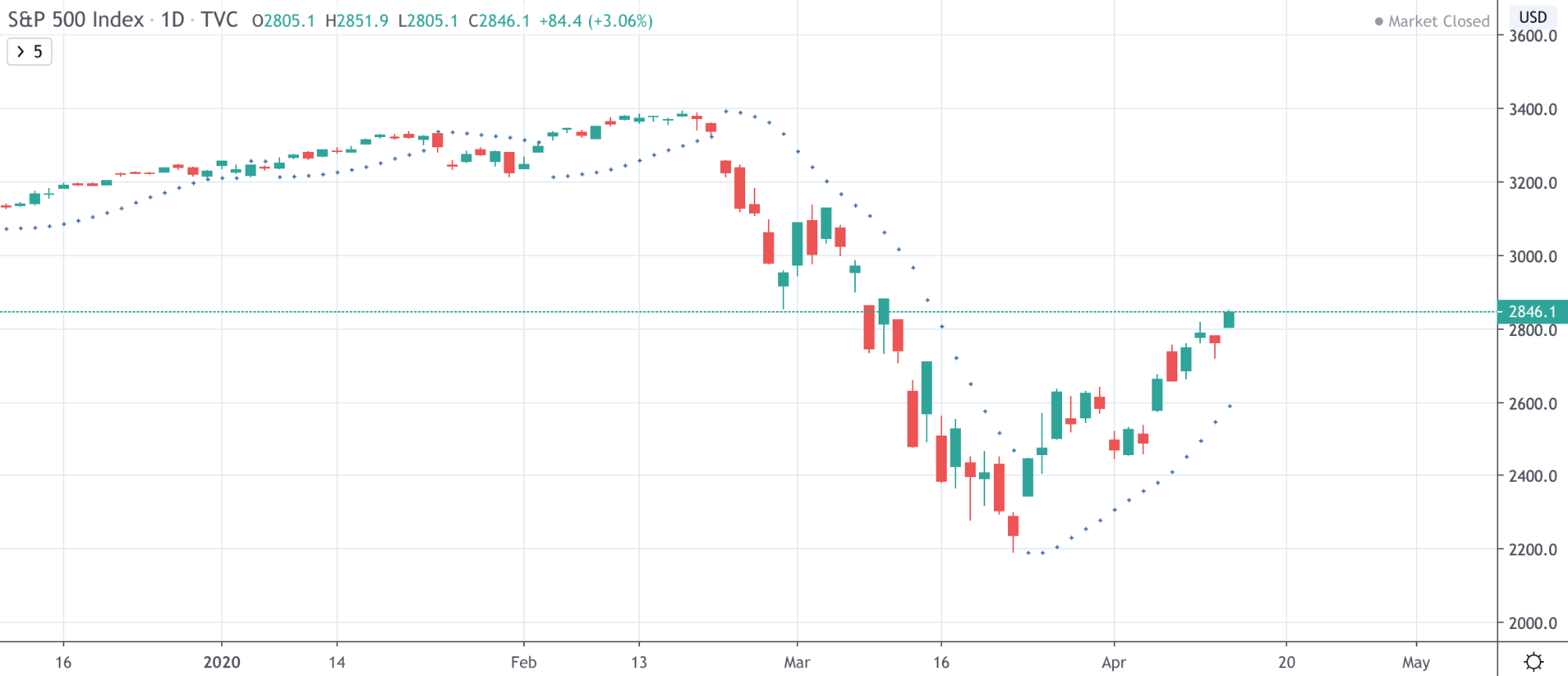 Dow Jones Vs NASDAQ Vs S&P 500: The Differences Traders Need To Know - image16