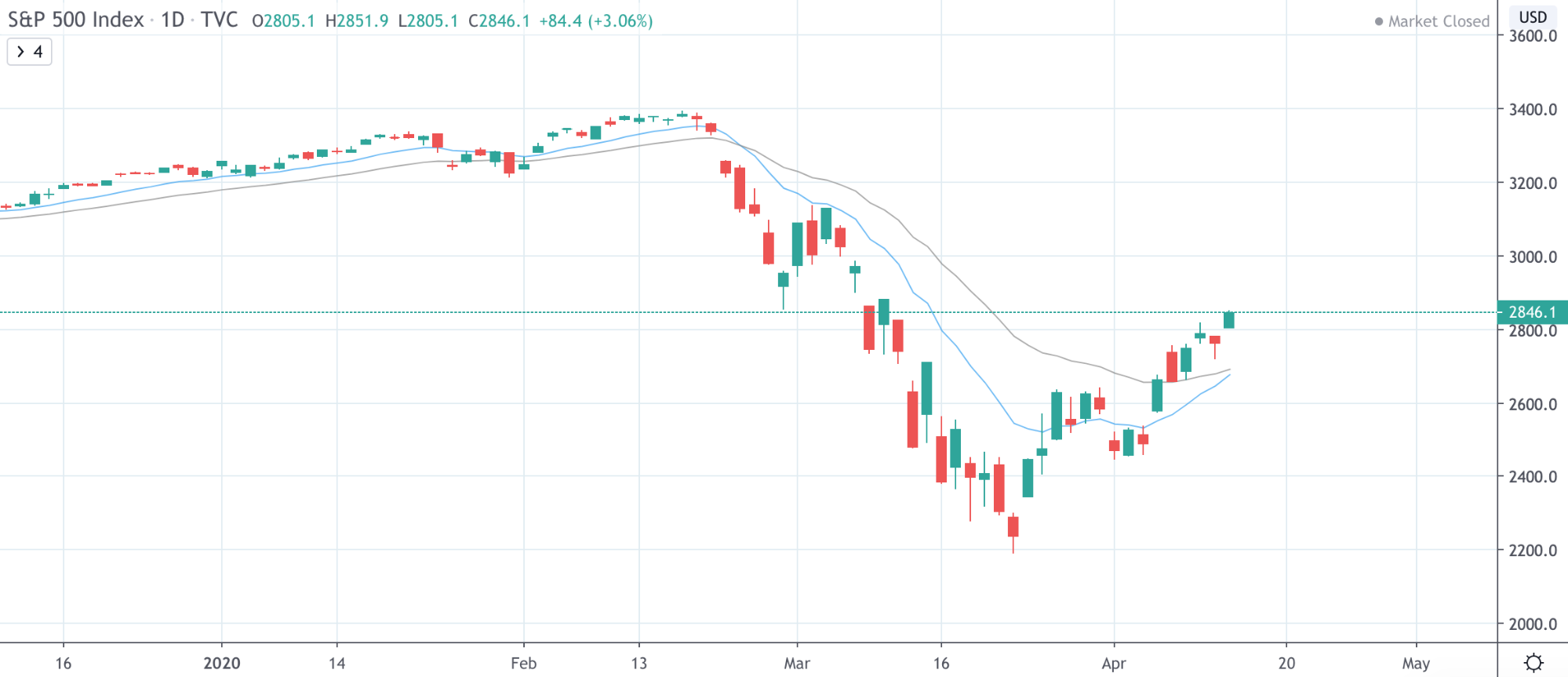 Dow Jones Vs NASDAQ Vs S&P 500: The Differences Traders Need To Know - image18 1