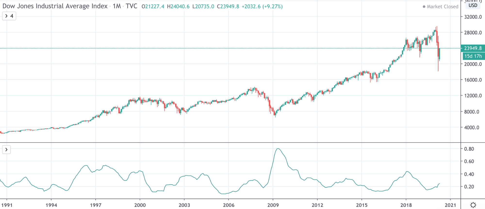 Dow Jones Vs NASDAQ Vs S&P 500: The Differences Traders Need To Know - image20