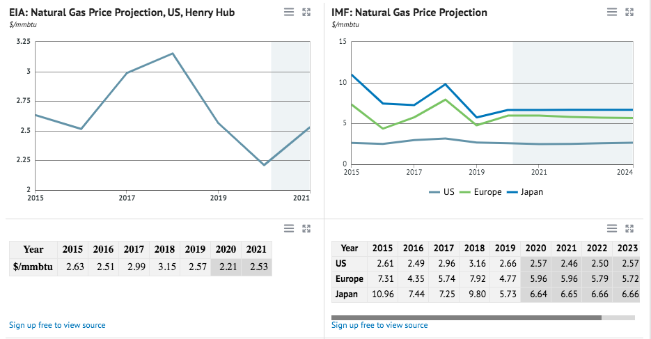 Natural Gas Prices Forecast & Predictions for 2021, 2025 & 2030 - image4 1