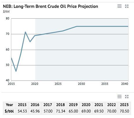 Crude Oil Prices Forecast & Predictions for 2021, 2025 & 2030 - image4