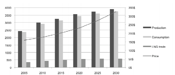 Natural Gas Prices Forecast & Predictions for 2021, 2025 & 2030 - image5 1