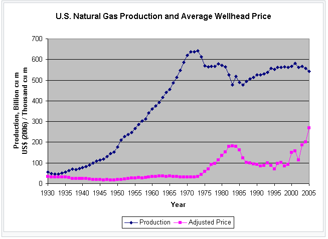 Natural Gas Prices Forecast & Predictions for 2021, 2025 & 2030 - image6 1