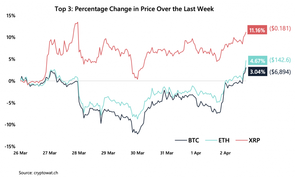 Crypto Market Report: Bitcoin Makes Gains into April But Volume Drops, Futures Markets Recovers - screen shot 2020 04 03 at 3.25.49 pm 1024x615