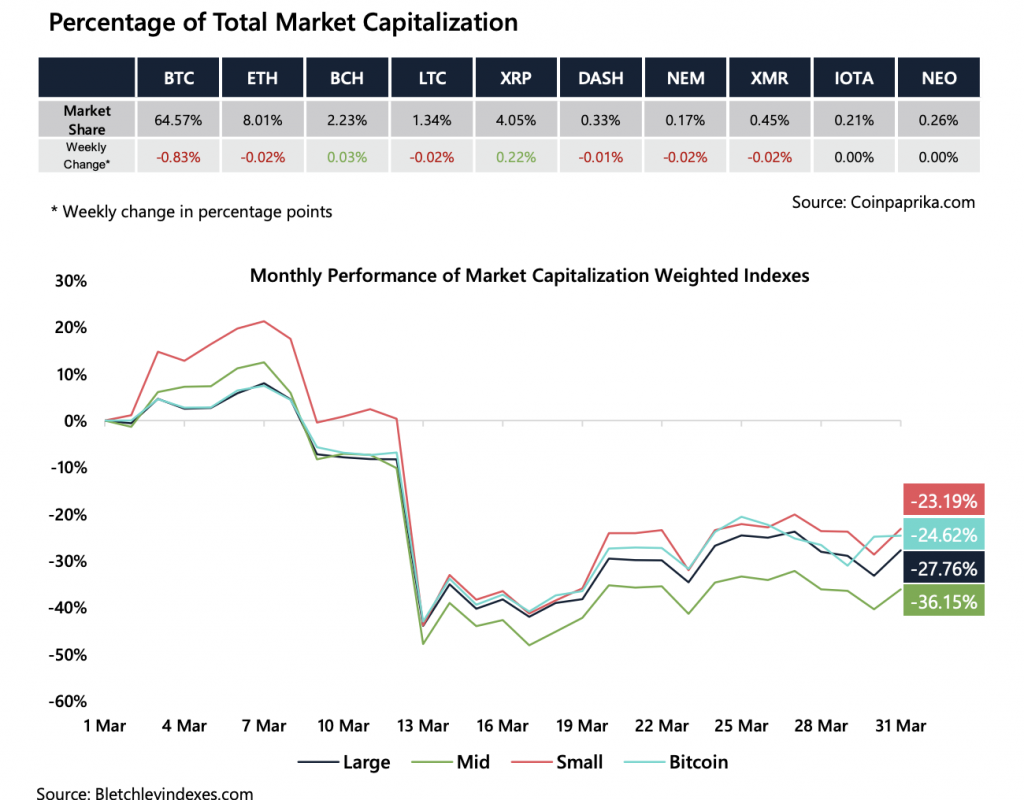 Crypto Market Report: Bitcoin Makes Gains into April But Volume Drops, Futures Markets Recovers - screen shot 2020 04 03 at 3.26.13 pm 1024x800