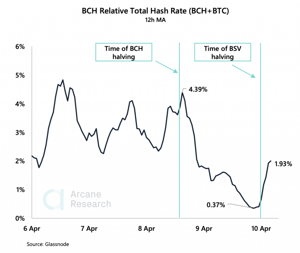 Crypto Market Report: Bitcoin's Potential Easter Resurrection, and the Aftermath of Fork Halvings - screen shot 2020 04 10 at 10.08.40 am 1024x866