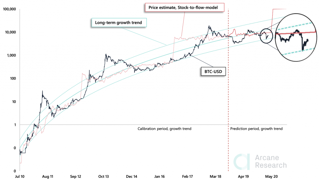 Crypto Market Report: Bitcoin's Potential Easter Resurrection, and the Aftermath of Fork Halvings - screen shot 2020 04 10 at 10.09.01 am 1024x576