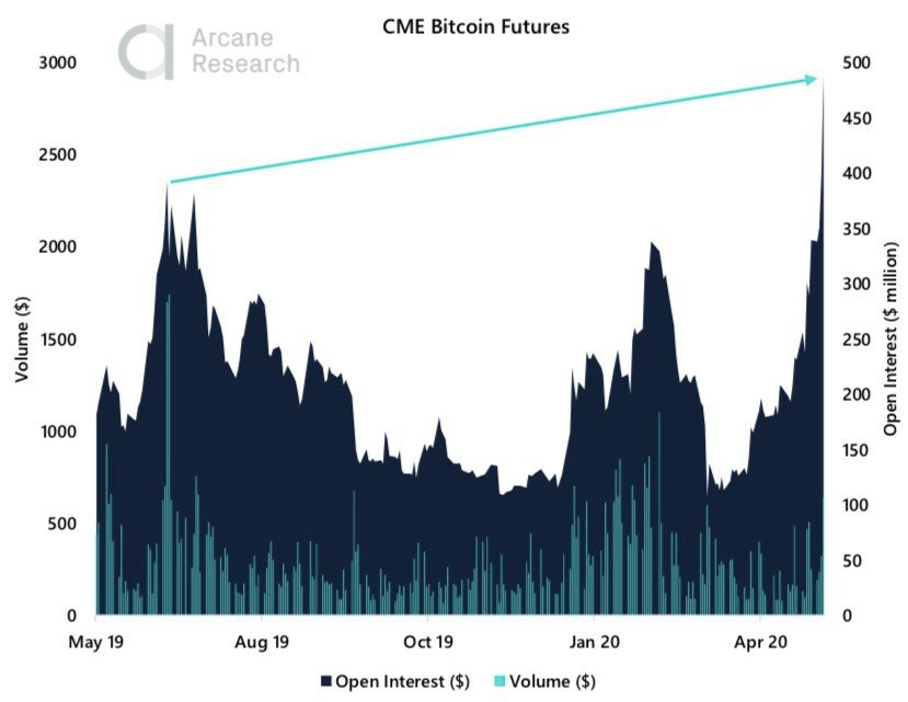 Crypto Market Report: Bitcoin Builds in Anticipation of Halving as a Greedy Market Returns with Institutional Interest - 2020 05 09 13.38.44