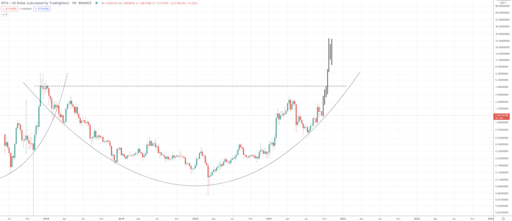 IOTA Price Prediction: How High Can The Internet of Things Altcoin Go? - Screen Shot 2021 09 21 at 10.02.46 AM 1024x443