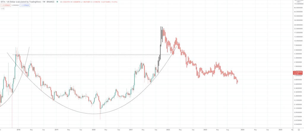 IOTA Price Prediction: How High Can The Internet of Things Altcoin Go? - Screen Shot 2021 09 21 at 10.03.50 AM 1024x443