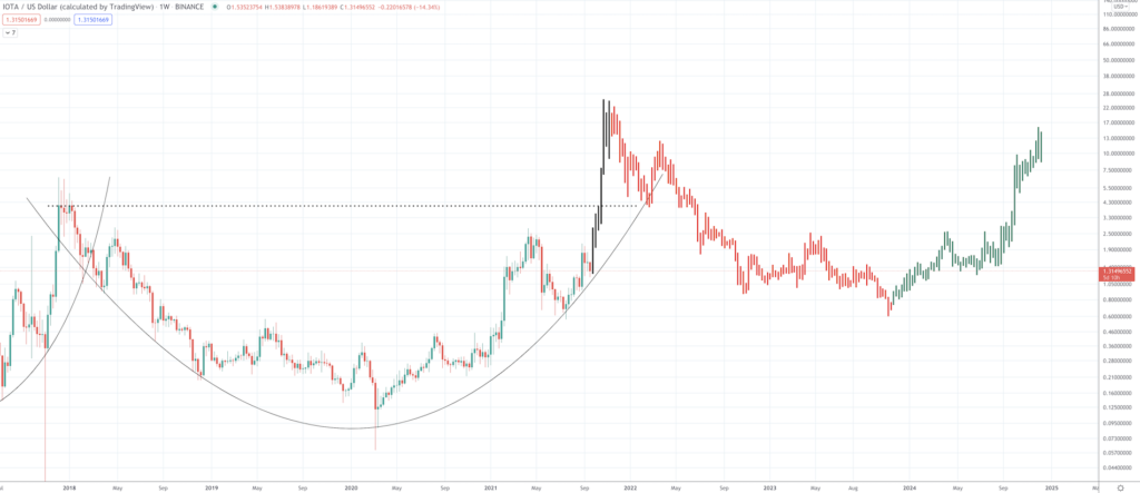 IOTA Price Prediction: How High Can The Internet of Things Altcoin Go? - Screen Shot 2021 09 21 at 10.04.08 AM 1024x443