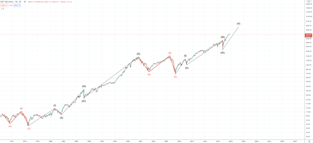 S&P 500 Forecast & Predictions for 2021, 2025 & 2030 - Screen Shot 2021 09 21 at 10.45.32 AM 1024x468