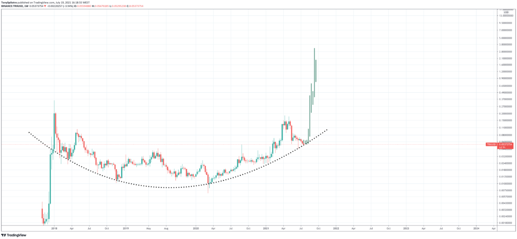 TRON Price Prediction: Will the Price Grow with the Project? - TRX1 1024x474