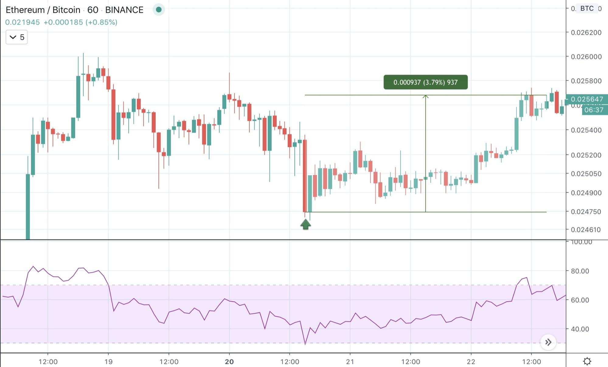 Best Intraday Trading Strategies 2020 - image1