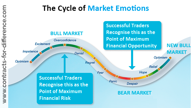 Understanding the Psychology of Trading and How it can Make you a More Successful Trader - image2 2