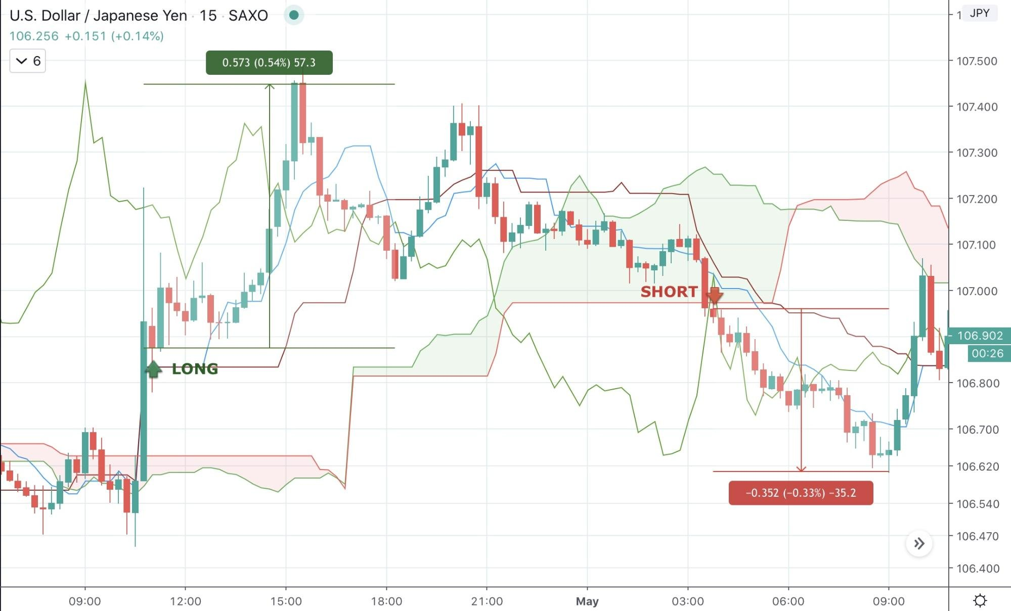 Best Intraday Trading Strategies 2020 - image2