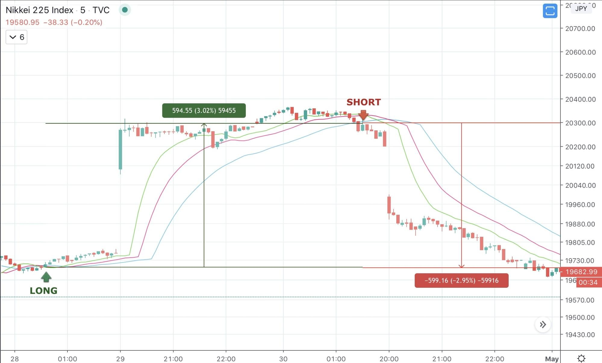 Best Intraday Trading Strategies 2020 - image7