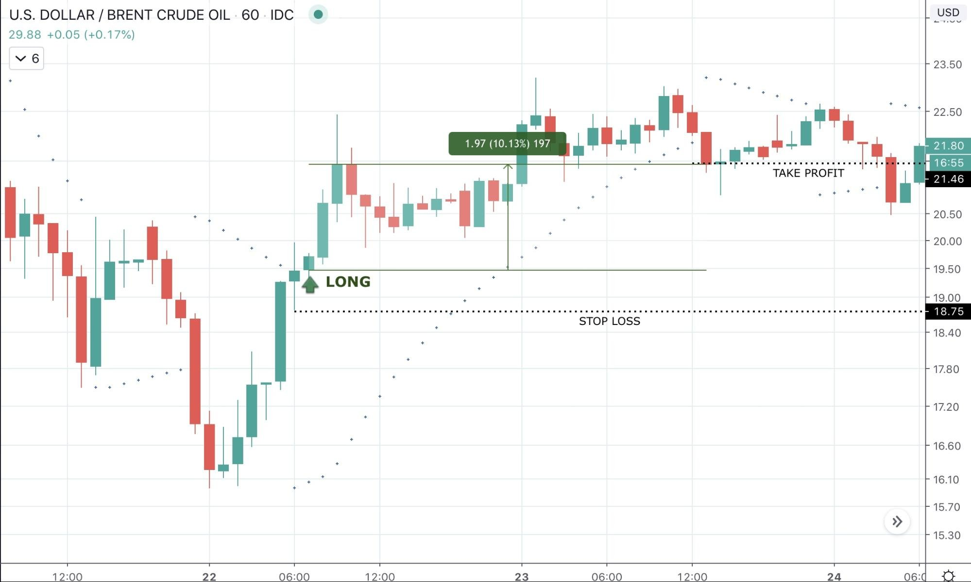 Best Intraday Trading Strategies 2020 - image9